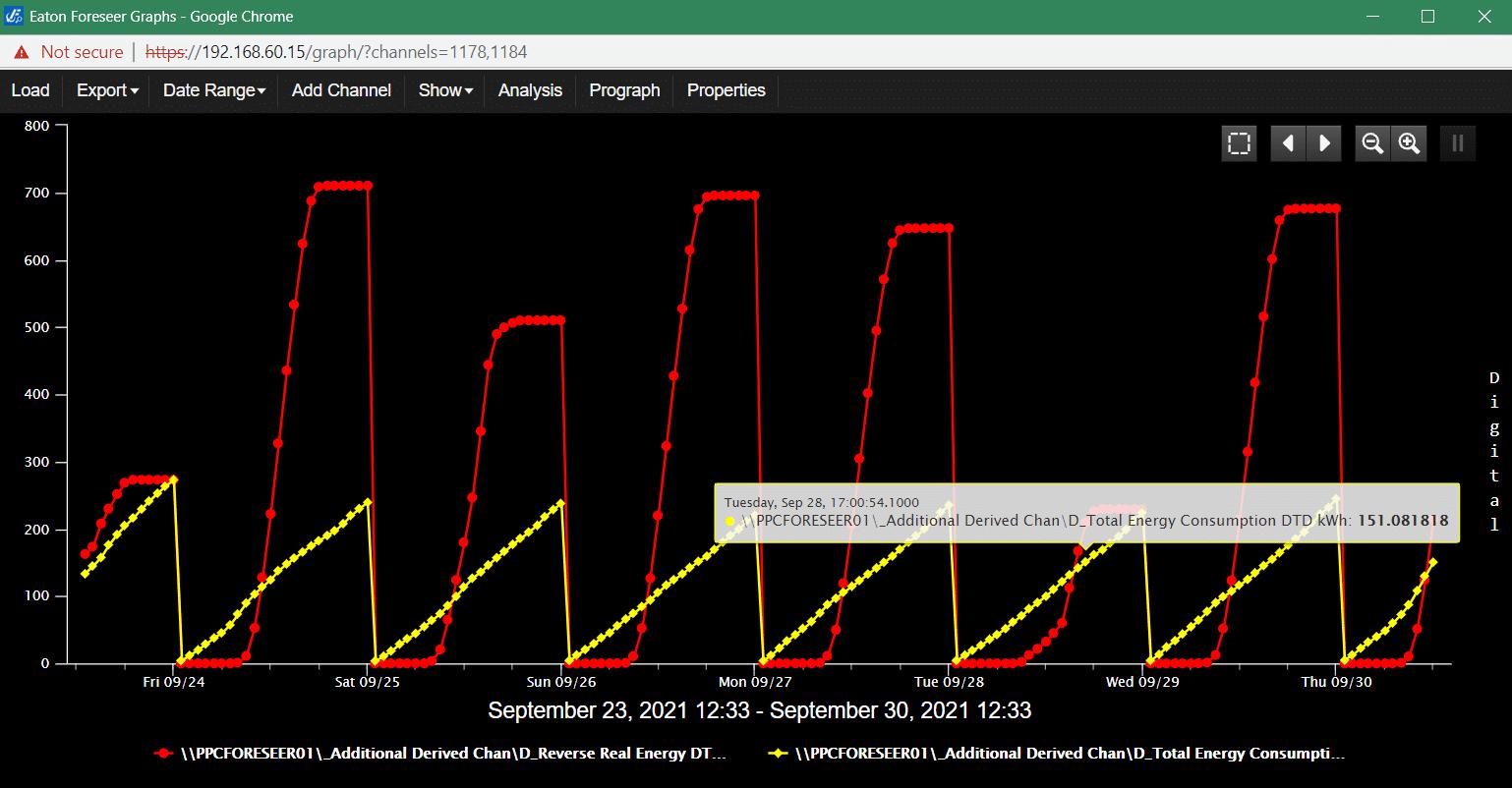 FEC Sustainability Dashboard Graph